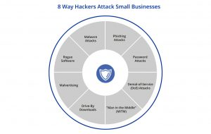 8 Way Hackers Attack Small Businesses