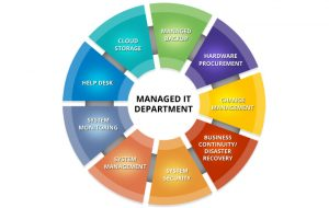 Managed IT Assessment